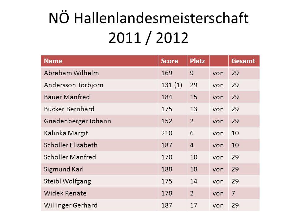 NÖ Hallenlandesmeisterschaft 2011 / 2012 NameScorePlatzGesamt Abraham Wilhelm1699von29 Andersson Torbjörn131 (1)29von29 Bauer Manfred18415von29 Bücker