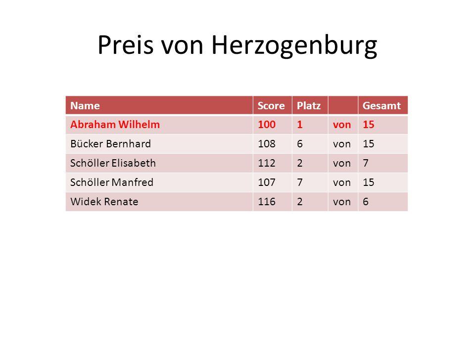 Preis von Herzogenburg NameScorePlatzGesamt Abraham Wilhelm1001von15 Bücker Bernhard1086von15 Schöller Elisabeth1122von7 Schöller Manfred1077von15 Wid