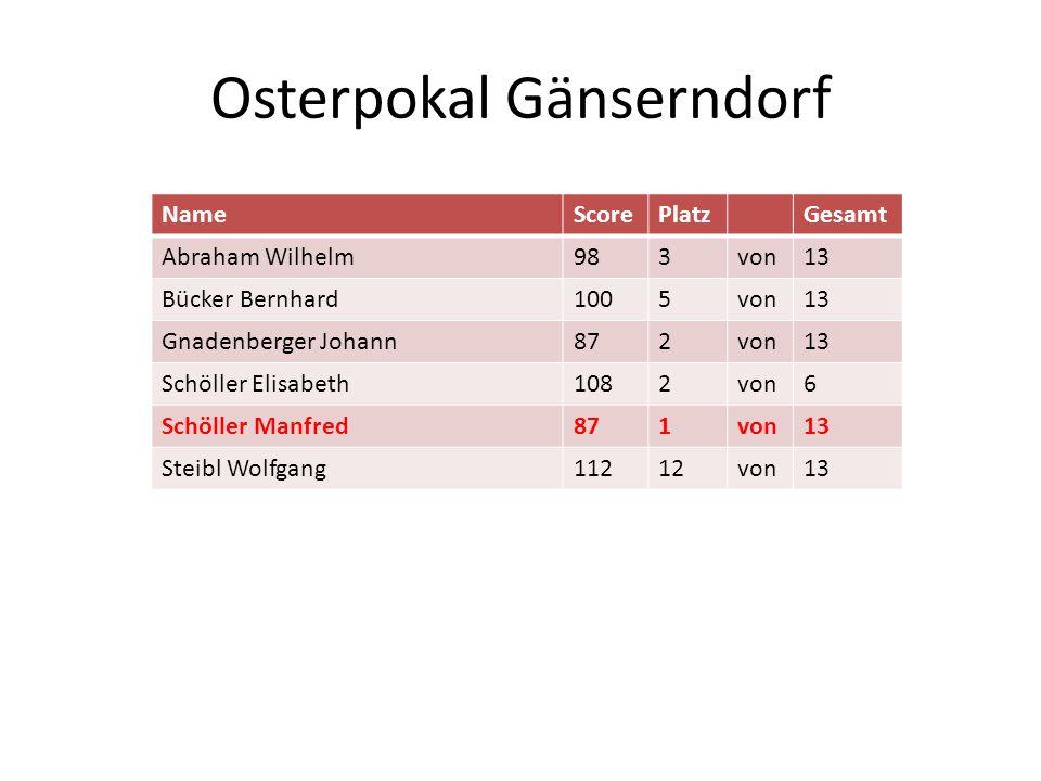 Osterpokal Gänserndorf NameScorePlatzGesamt Abraham Wilhelm983von13 Bücker Bernhard1005von13 Gnadenberger Johann872von13 Schöller Elisabeth1082von6 Sc