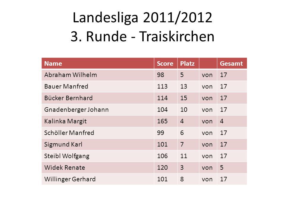 Landesliga 2011/2012 3. Runde - Traiskirchen NameScorePlatzGesamt Abraham Wilhelm985von17 Bauer Manfred11313von17 Bücker Bernhard11415von17 Gnadenberg