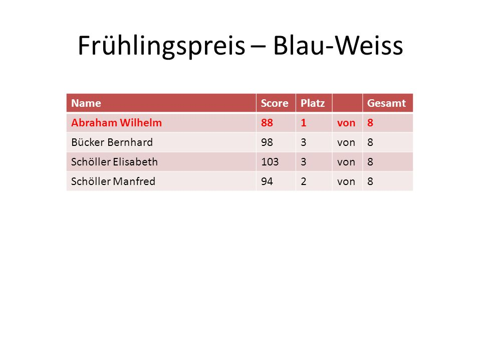Frühlingspreis – Blau-Weiss NameScorePlatzGesamt Abraham Wilhelm881von8 Bücker Bernhard983von8 Schöller Elisabeth1033von8 Schöller Manfred942von8