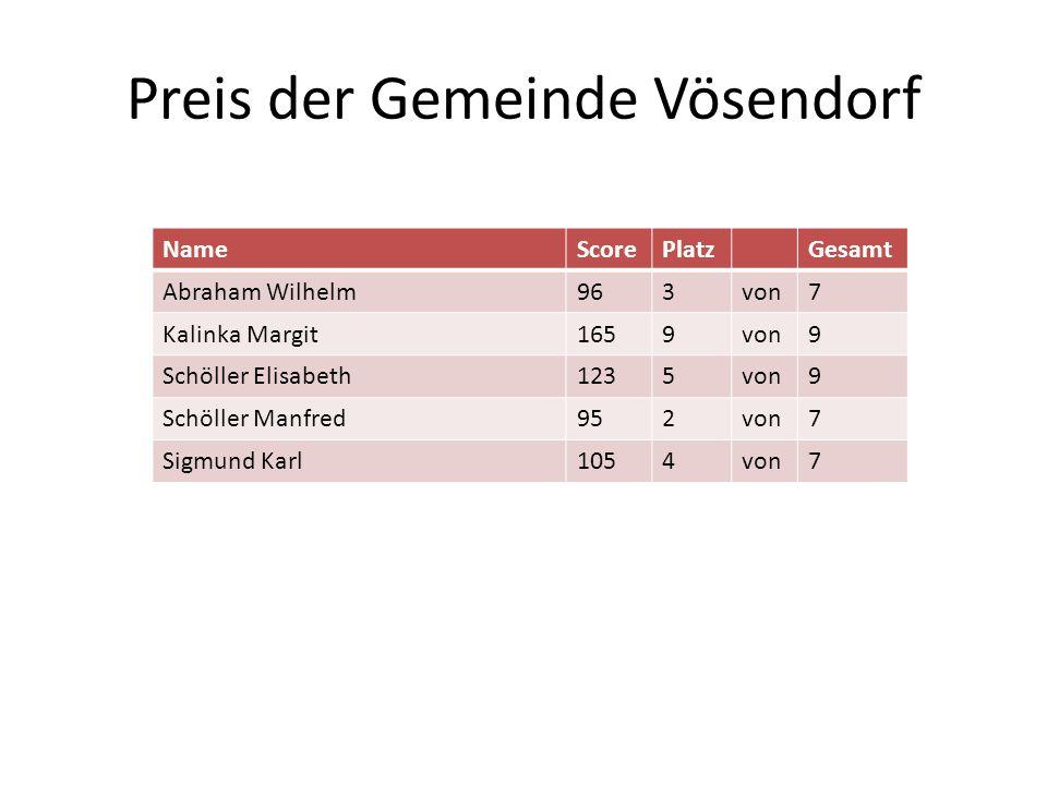 Preis der Gemeinde Vösendorf NameScorePlatzGesamt Abraham Wilhelm963von7 Kalinka Margit1659von9 Schöller Elisabeth1235von9 Schöller Manfred952von7 Sig