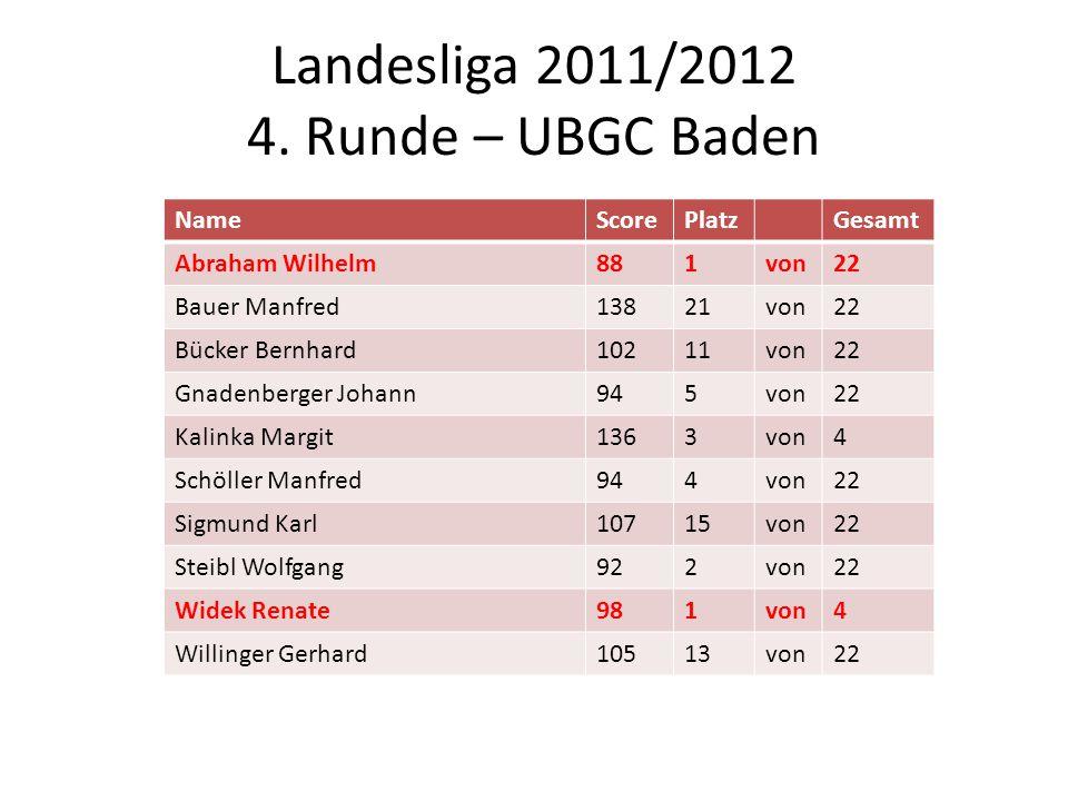 Landesliga 2011/2012 4. Runde – UBGC Baden NameScorePlatzGesamt Abraham Wilhelm881von22 Bauer Manfred13821von22 Bücker Bernhard10211von22 Gnadenberger