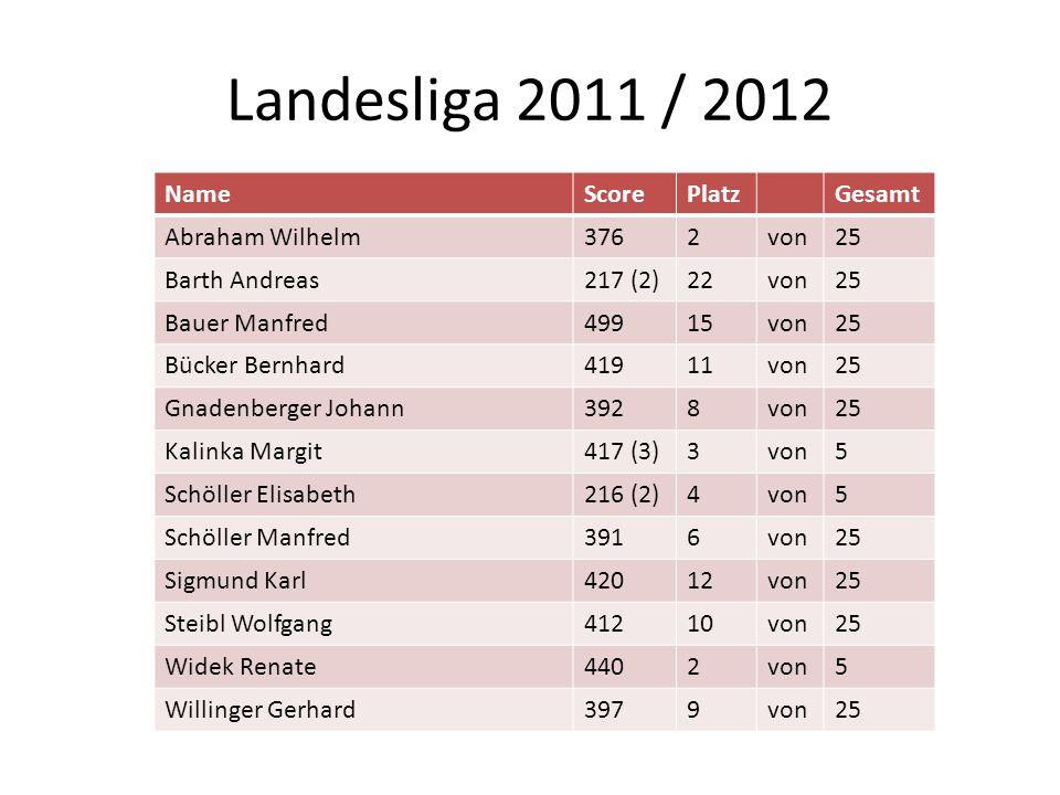 Landesliga 2011 / 2012 NameScorePlatzGesamt Abraham Wilhelm3762von25 Barth Andreas217 (2)22von25 Bauer Manfred49915von25 Bücker Bernhard41911von25 Gna