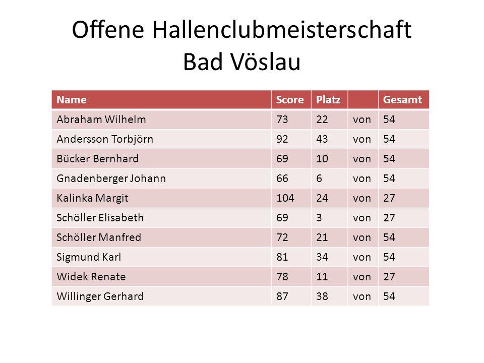 Offene Hallenclubmeisterschaft Bad Vöslau NameScorePlatzGesamt Abraham Wilhelm7322von54 Andersson Torbjörn9243von54 Bücker Bernhard6910von54 Gnadenber