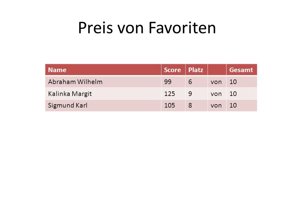 Preis von Favoriten NameScorePlatzGesamt Abraham Wilhelm996von10 Kalinka Margit1259von10 Sigmund Karl1058von10