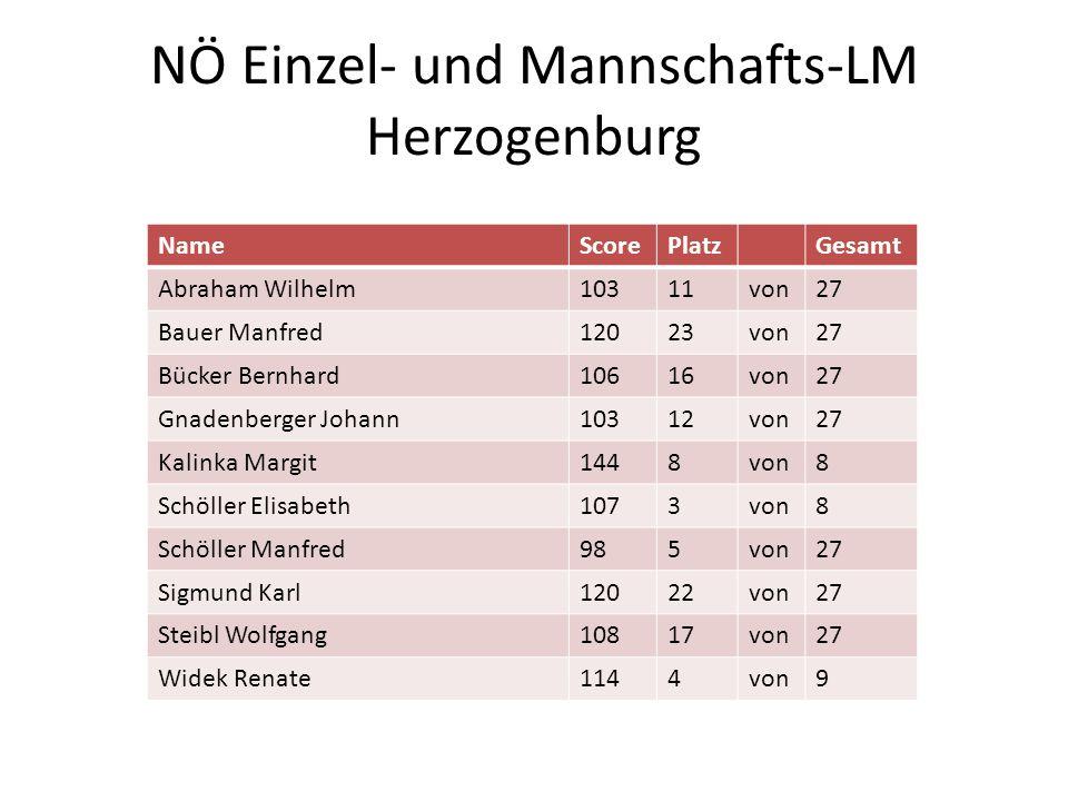 NÖ Einzel- und Mannschafts-LM Herzogenburg NameScorePlatzGesamt Abraham Wilhelm10311von27 Bauer Manfred12023von27 Bücker Bernhard10616von27 Gnadenberg