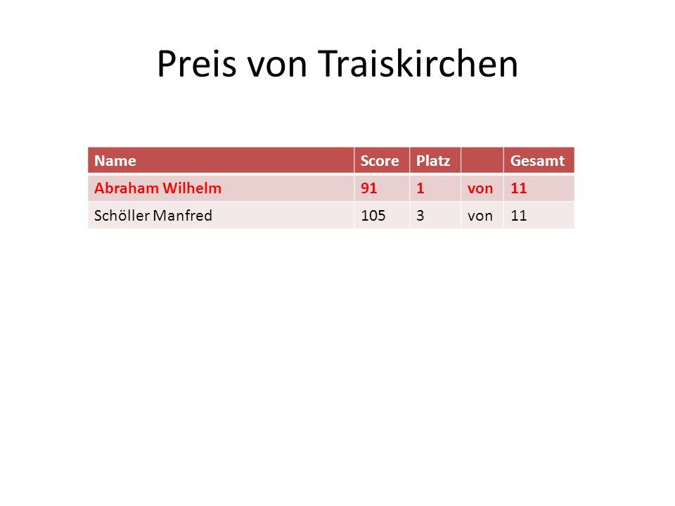 Preis von Traiskirchen NameScorePlatzGesamt Abraham Wilhelm911von11 Schöller Manfred1053von11