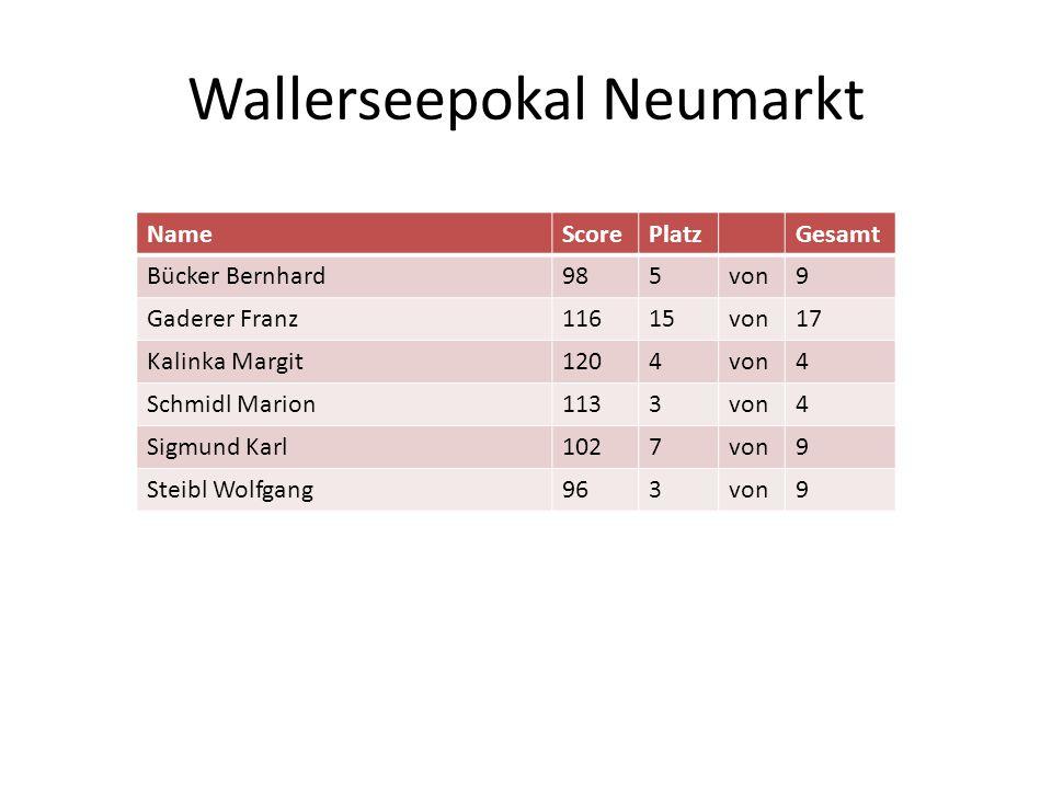 Wallerseepokal Neumarkt NameScorePlatzGesamt Bücker Bernhard985von9 Gaderer Franz11615von17 Kalinka Margit1204von4 Schmidl Marion1133von4 Sigmund Karl