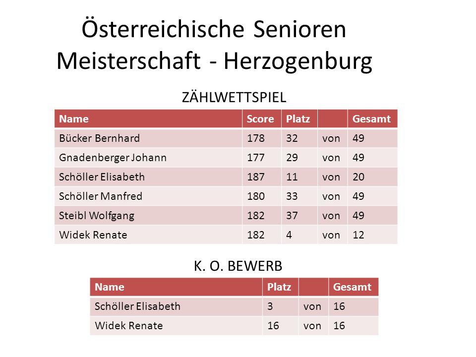 Österreichische Senioren Meisterschaft - Herzogenburg NameScorePlatzGesamt Bücker Bernhard17832von49 Gnadenberger Johann17729von49 Schöller Elisabeth1