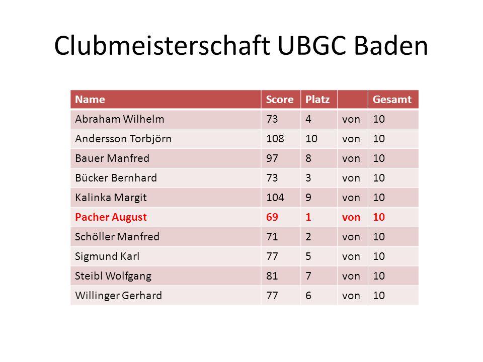 Clubmeisterschaft UBGC Baden NameScorePlatzGesamt Abraham Wilhelm734von10 Andersson Torbjörn10810von10 Bauer Manfred978von10 Bücker Bernhard733von10 K