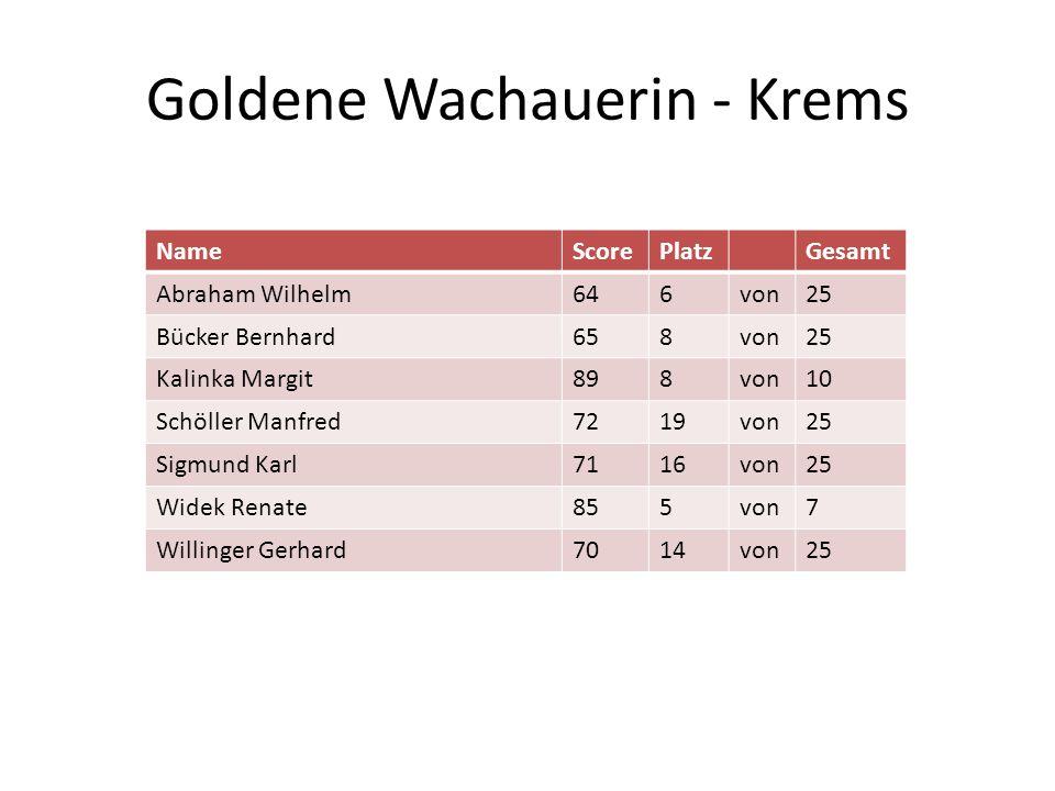 Goldene Wachauerin - Krems NameScorePlatzGesamt Abraham Wilhelm646von25 Bücker Bernhard658von25 Kalinka Margit898von10 Schöller Manfred7219von25 Sigmu