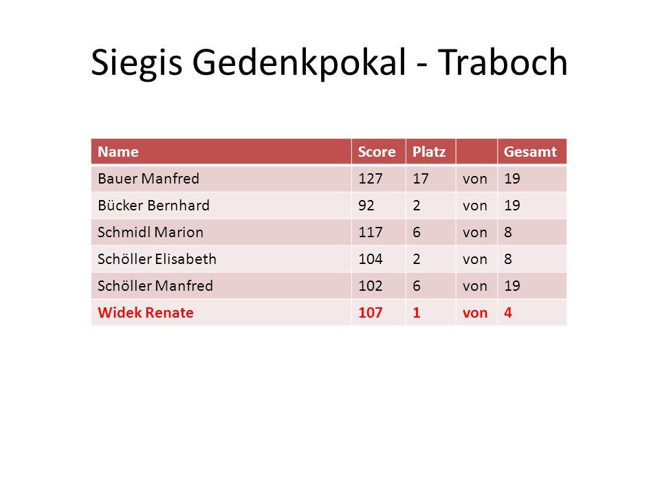 Siegis Gedenkpokal - Traboch NameScorePlatzGesamt Bauer Manfred12717von19 Bücker Bernhard922von19 Schmidl Marion1176von8 Schöller Elisabeth1042von8 Sc