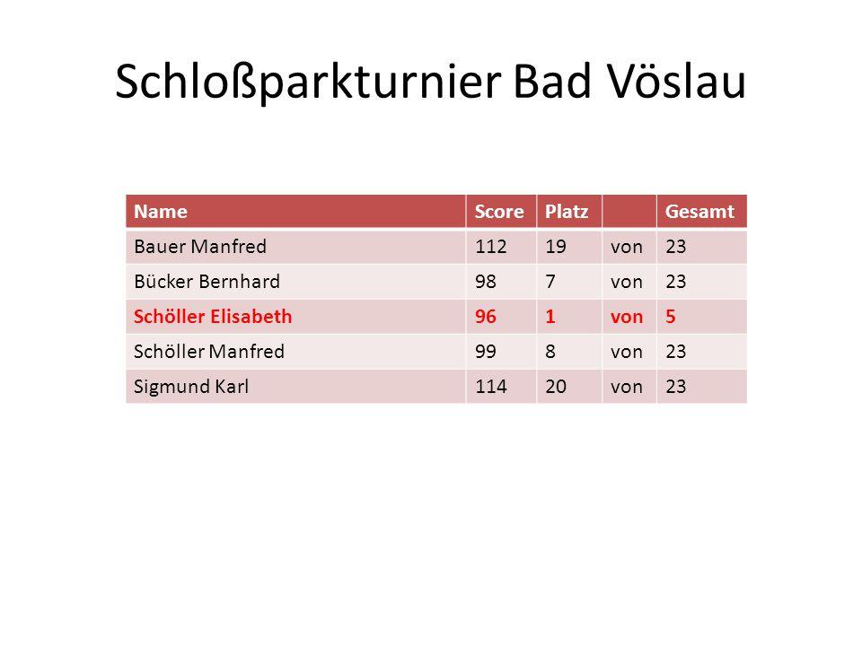 Schloßparkturnier Bad Vöslau NameScorePlatzGesamt Bauer Manfred11219von23 Bücker Bernhard987von23 Schöller Elisabeth961von5 Schöller Manfred998von23 S