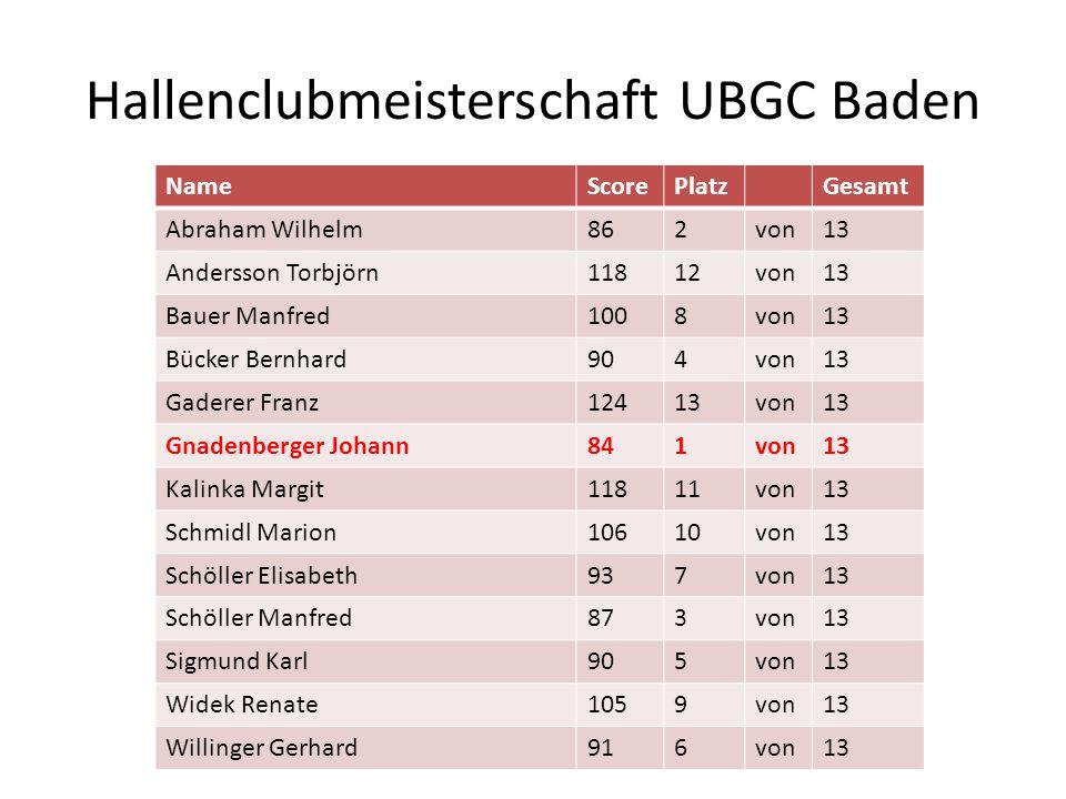 Hallenclubmeisterschaft UBGC Baden NameScorePlatzGesamt Abraham Wilhelm862von13 Andersson Torbjörn11812von13 Bauer Manfred1008von13 Bücker Bernhard904