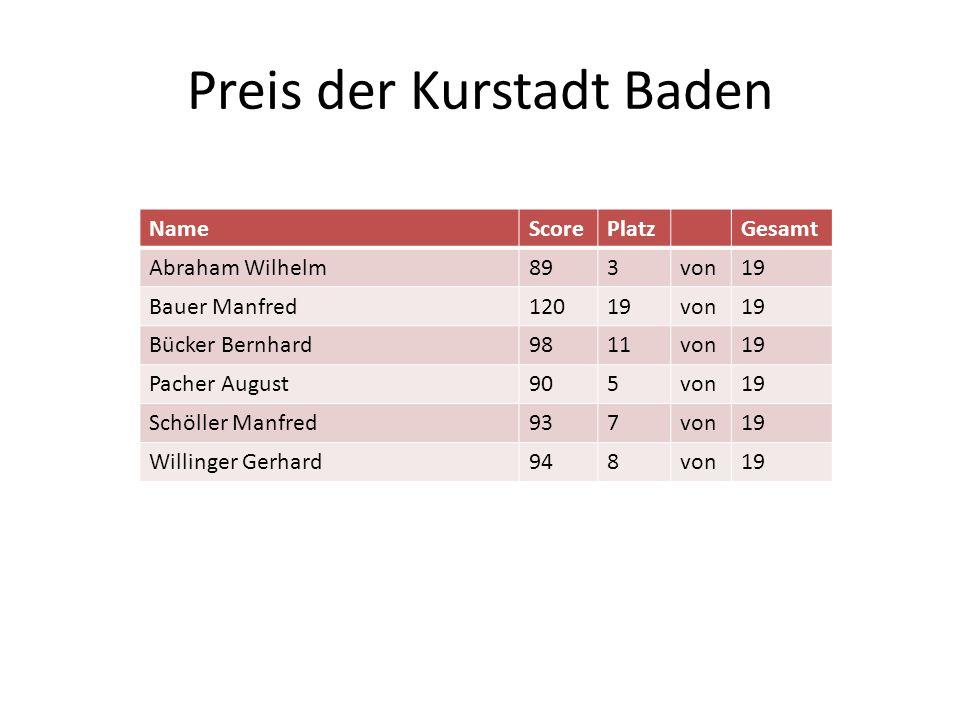 Preis der Kurstadt Baden NameScorePlatzGesamt Abraham Wilhelm893von19 Bauer Manfred12019von19 Bücker Bernhard9811von19 Pacher August905von19 Schöller