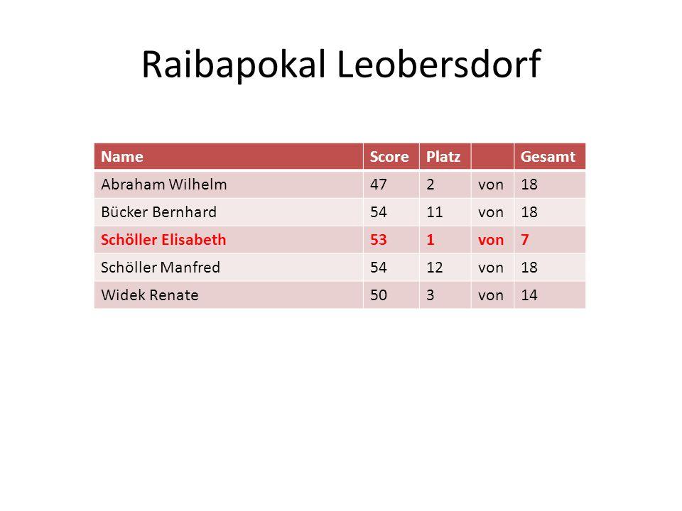 Raibapokal Leobersdorf NameScorePlatzGesamt Abraham Wilhelm472von18 Bücker Bernhard5411von18 Schöller Elisabeth531von7 Schöller Manfred5412von18 Widek