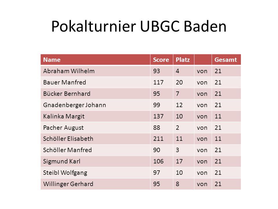 Pokalturnier UBGC Baden NameScorePlatzGesamt Abraham Wilhelm934von21 Bauer Manfred11720von21 Bücker Bernhard957von21 Gnadenberger Johann9912von21 Kali