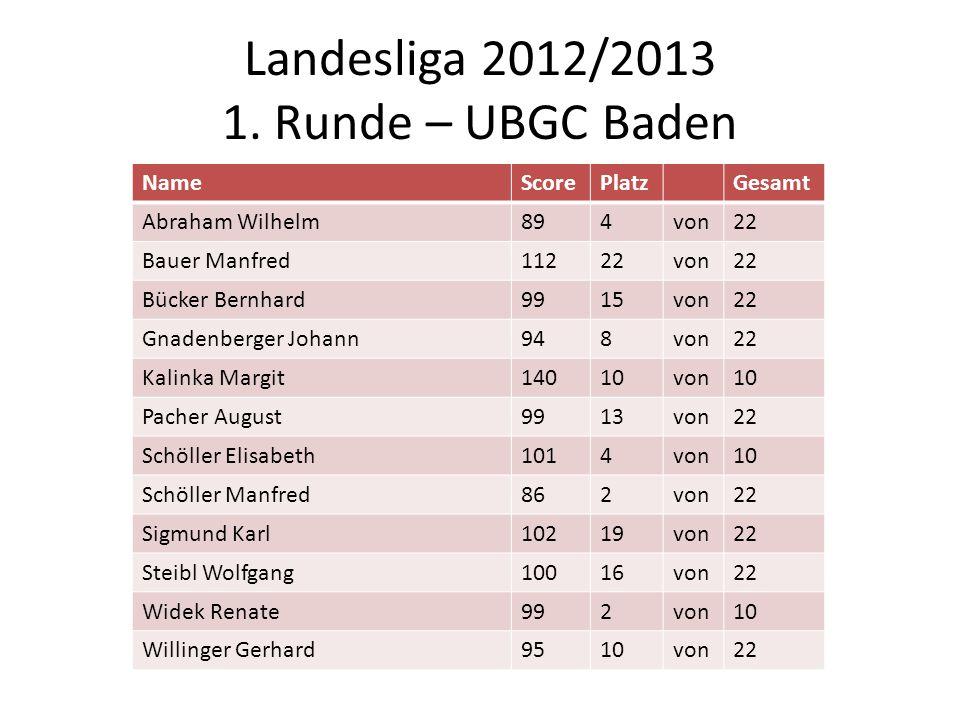 Landesliga 2012/2013 1. Runde – UBGC Baden NameScorePlatzGesamt Abraham Wilhelm894von22 Bauer Manfred11222von22 Bücker Bernhard9915von22 Gnadenberger