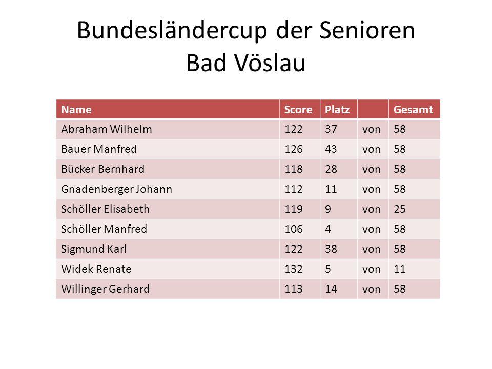Bundesländercup der Senioren Bad Vöslau NameScorePlatzGesamt Abraham Wilhelm12237von58 Bauer Manfred12643von58 Bücker Bernhard11828von58 Gnadenberger