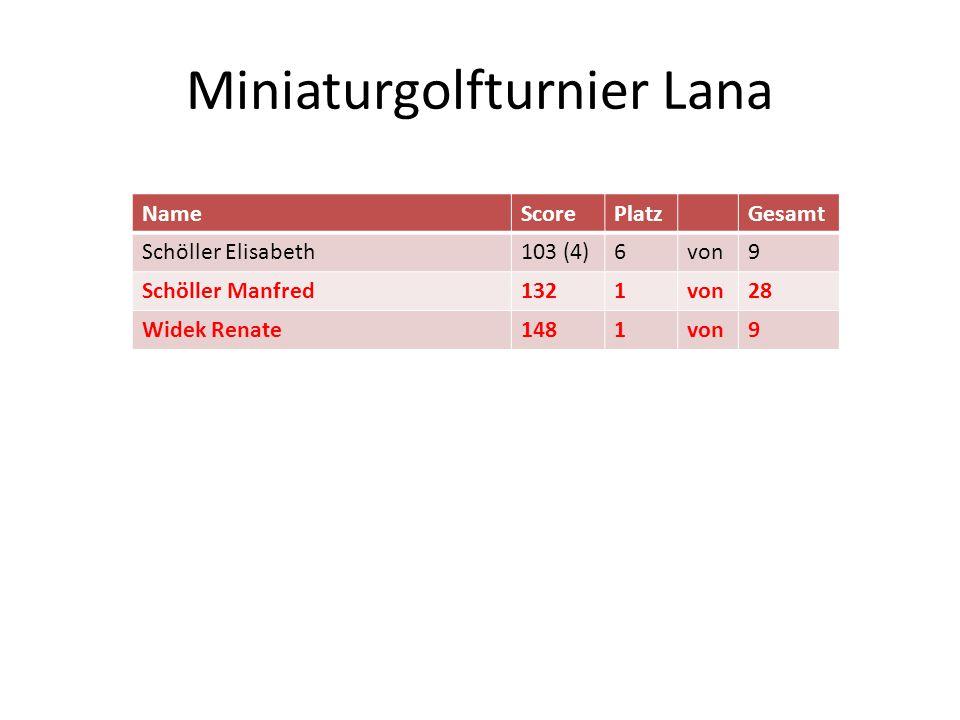 Miniaturgolfturnier Lana NameScorePlatzGesamt Schöller Elisabeth103 (4)6von9 Schöller Manfred1321von28 Widek Renate1481von9