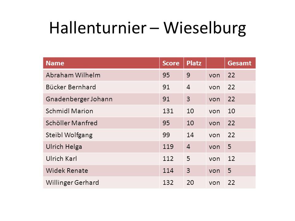 Hallenturnier – Wieselburg NameScorePlatzGesamt Abraham Wilhelm959von22 Bücker Bernhard914von22 Gnadenberger Johann913von22 Schmidl Marion13110von10 S