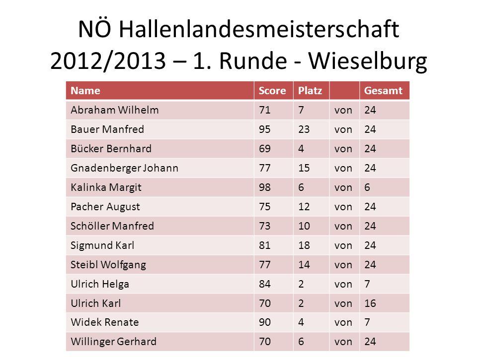 NÖ Hallenlandesmeisterschaft 2012/2013 – 1. Runde - Wieselburg NameScorePlatzGesamt Abraham Wilhelm717von24 Bauer Manfred9523von24 Bücker Bernhard694v