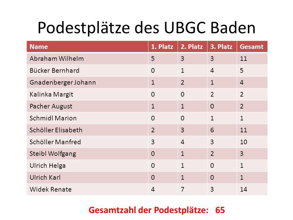 Podestplätze des UBGC Baden Name1. Platz2. Platz3. PlatzGesamt Abraham Wilhelm53311 Bücker Bernhard0145 Gnadenberger Johann1214 Kalinka Margit0022 Pac