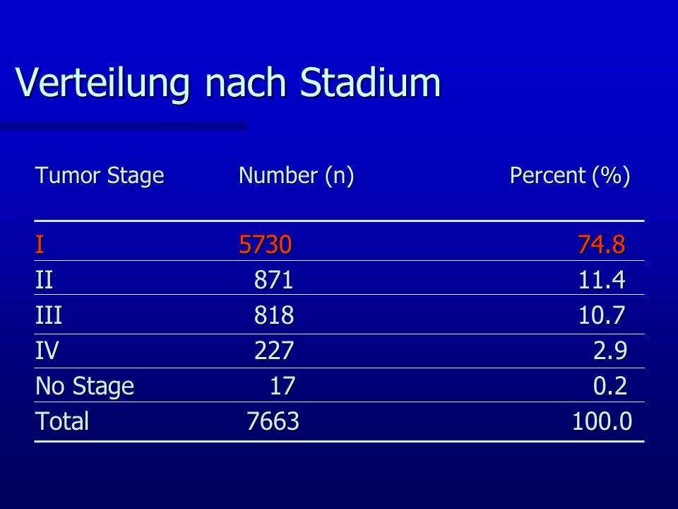 Verteilung nach Stadium Tumor StageNumber (n)Percent (%) I573074.8 II 87111.4 III 81810.7 IV 227 2.9 No Stage 17 0.2 Total 7663 100.0