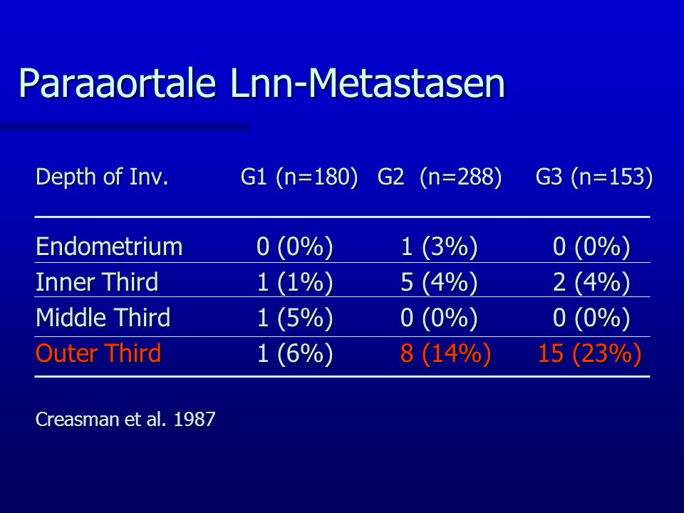 Paraaortale Lnn-Metastasen Depth of Inv.G1 (n=180)G2 (n=288) G3 (n=153) Endometrium 0 (0%) 1 (3%) 0 (0%) Inner Third 1 (1%) 5 (4%) 2 (4%) Middle Third 1 (5%) 0 (0%) 0 (0%) Outer Third 1 (6%) 8 (14%) 15 (23%) Creasman et al.