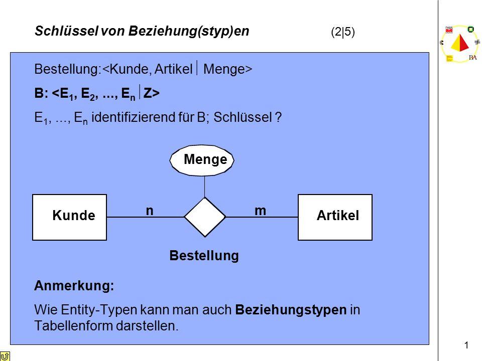 1 Schlüssel von Beziehung(styp)en (2|5) Bestellung: B: E 1,..., E n identifizierend für B; Schlüssel .