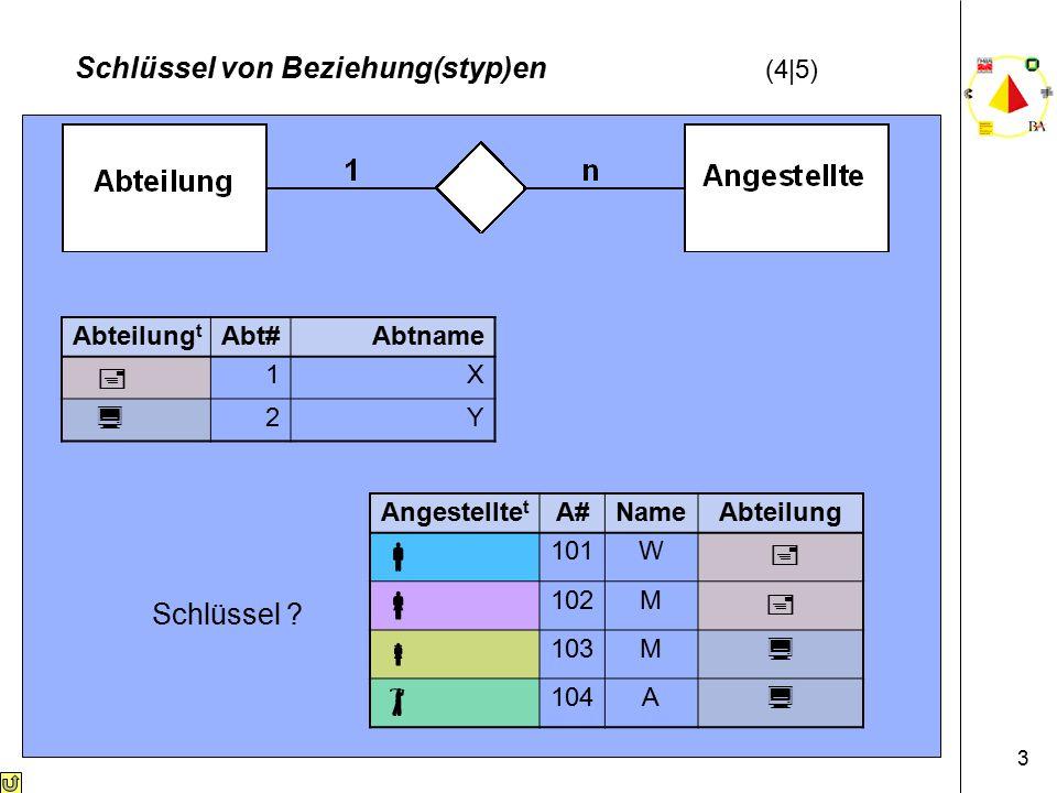 3 Schlüssel von Beziehung(styp)en (4|5) Abteilung t Abt#Abtname  1X  2Y Angestellte t A#NameAbteilung  101W   102M   103M   104A  Schlüssel