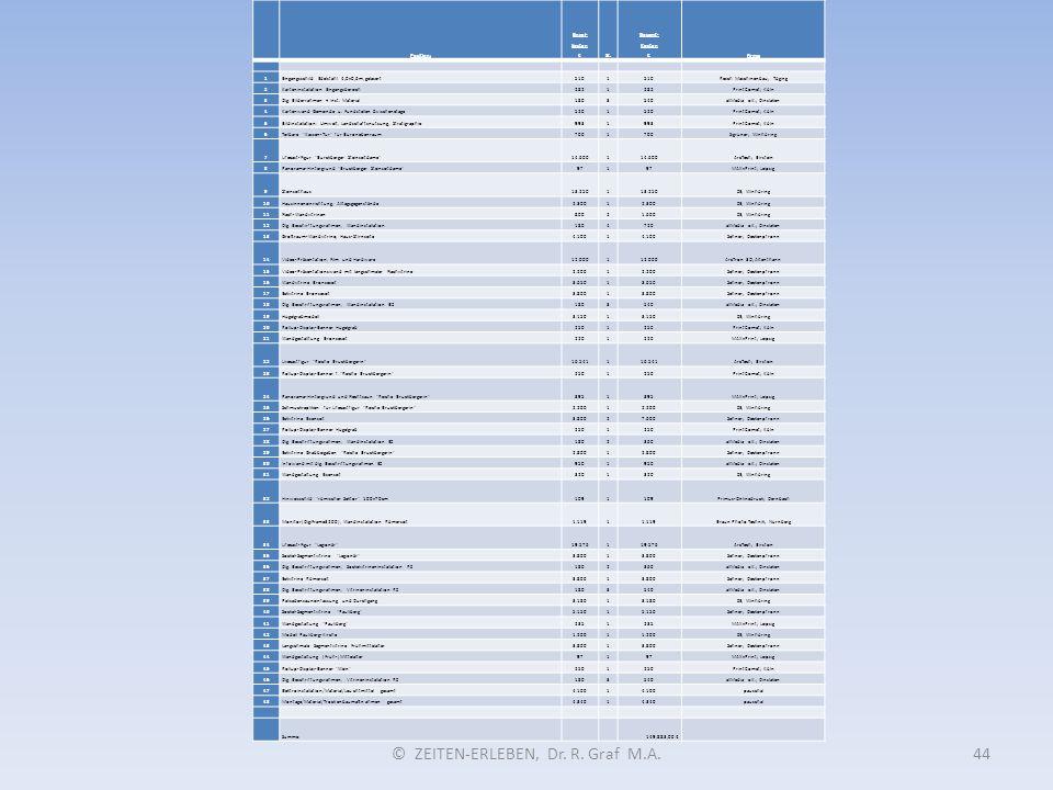 © ZEITEN-ERLEBEN, Dr. R. Graf M.A.44 Position: Einzel- kosten €St. Gesamt- Kosten €Firma: 1Eingangsschild Edelstahl 4,0x0,6m, gelasert5101 Resch Masch