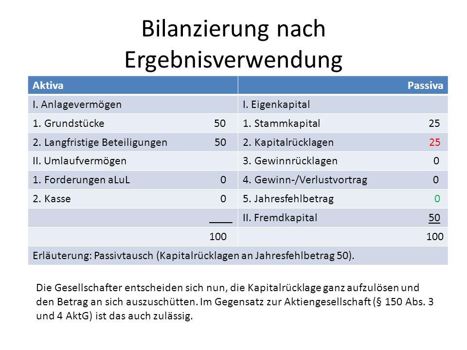 Bilanzierung nach Ergebnisverwendung AktivaPassiva I. AnlagevermögenI. Eigenkapital 1. Grundstücke 501. Stammkapital 25 2. Langfristige Beteiligungen