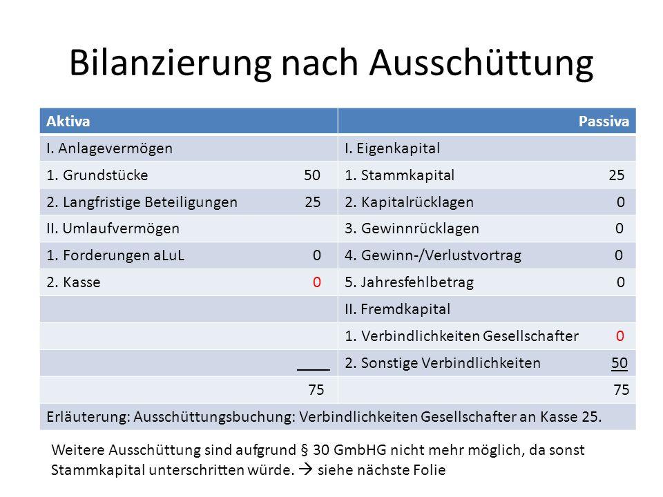 Bilanzierung nach Ausschüttung AktivaPassiva I. AnlagevermögenI. Eigenkapital 1. Grundstücke 501. Stammkapital 25 2. Langfristige Beteiligungen 252. K