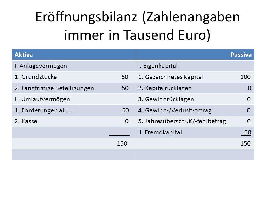 Eröffnungsbilanz (Zahlenangaben immer in Tausend Euro) AktivaPassiva I. AnlagevermögenI. Eigenkapital 1. Grundstücke 501. Gezeichnetes Kapital 100 2.