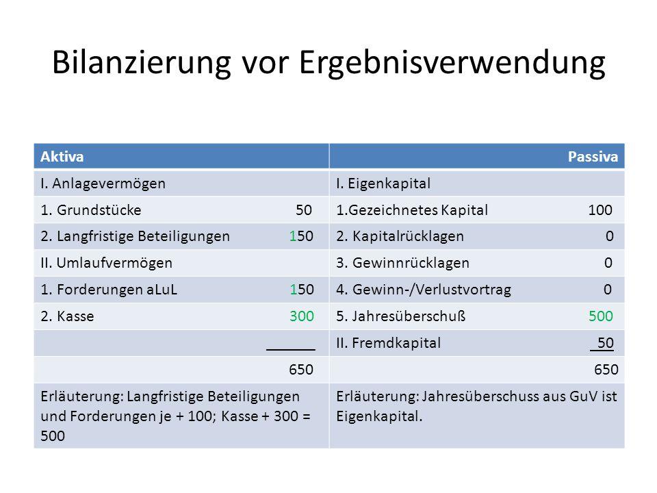 Bilanzierung vor Ergebnisverwendung AktivaPassiva I. AnlagevermögenI. Eigenkapital 1. Grundstücke 501.Gezeichnetes Kapital 100 2. Langfristige Beteili