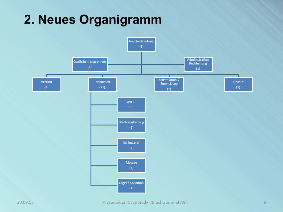 2. Neues Organigramm 9Präsentation Case Study «Blechtrommel AG