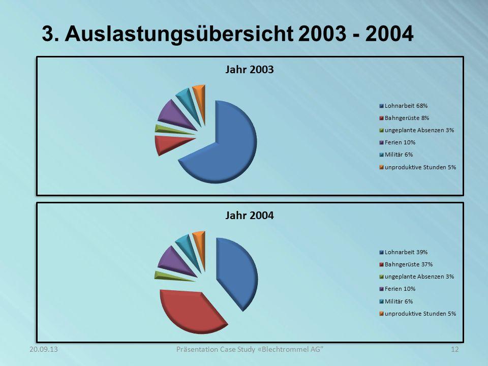 3. Auslastungsübersicht 2003 - 2004 12Präsentation Case Study «Blechtrommel AG 20.09.13