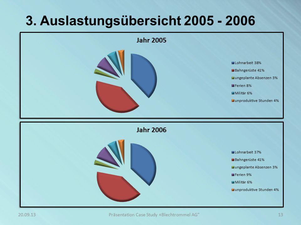 3. Auslastungsübersicht 2005 - 2006 13Präsentation Case Study «Blechtrommel AG 20.09.13