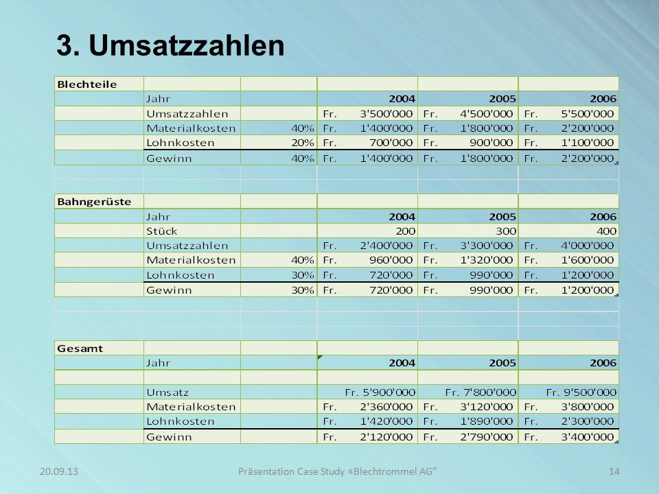 3. Umsatzzahlen 14Präsentation Case Study «Blechtrommel AG 20.09.13