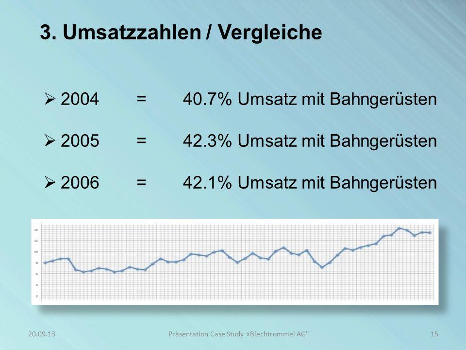 3. Umsatzzahlen / Vergleiche  2004=40.7% Umsatz mit Bahngerüsten  2005=42.3% Umsatz mit Bahngerüsten  2006=42.1% Umsatz mit Bahngerüsten 15Präsenta