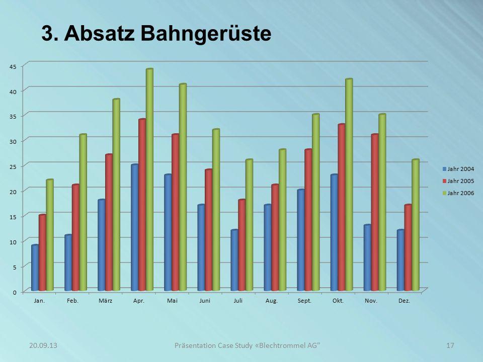 3. Absatz Bahngerüste 17Präsentation Case Study «Blechtrommel AG 20.09.13
