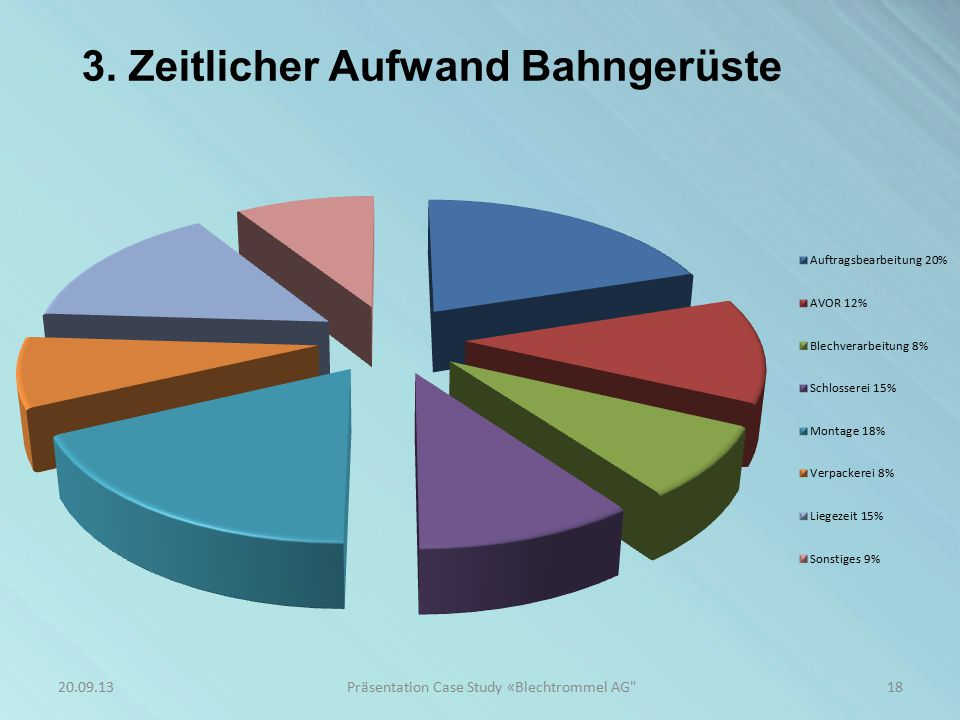 3. Zeitlicher Aufwand Bahngerüste 18Präsentation Case Study «Blechtrommel AG 20.09.13