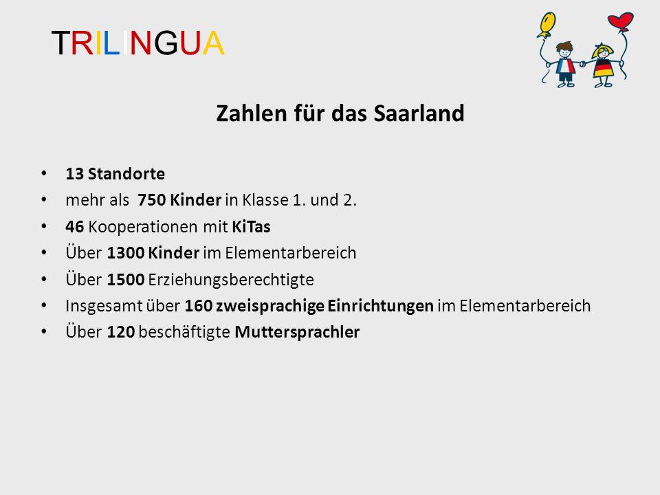 TRILINGUATRILINGUA Zahlen für das Saarland 13 Standorte mehr als 750 Kinder in Klasse 1.