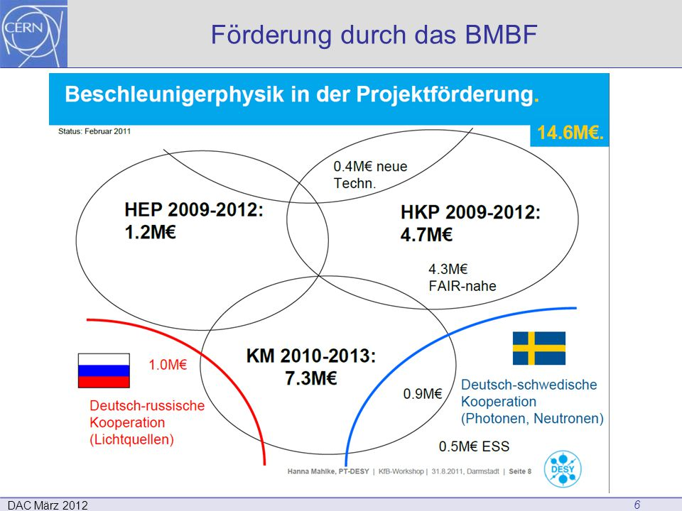 Förderung durch das BMBF 6 DAC März 2012