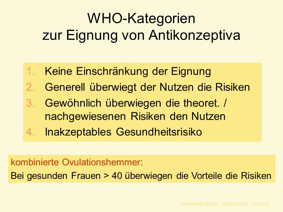 Hormonell aktuell – Zypern 2007 -Schiessl WHO-Kategorien zur Eignung von Antikonzeptiva 1.Keine Einschränkung der Eignung 2.Generell überwiegt der Nutzen die Risiken 3.Gewöhnlich überwiegen die theoret.