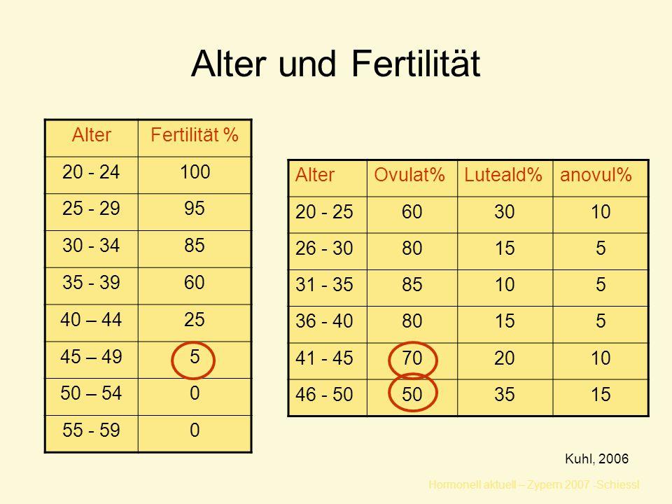 Hormonell aktuell – Zypern 2007 -Schiessl Alter und Fertilität AlterFertilität % 20 - 24100 25 - 2995 30 - 3485 35 - 3960 40 – 4425 45 – 495 50 – 540