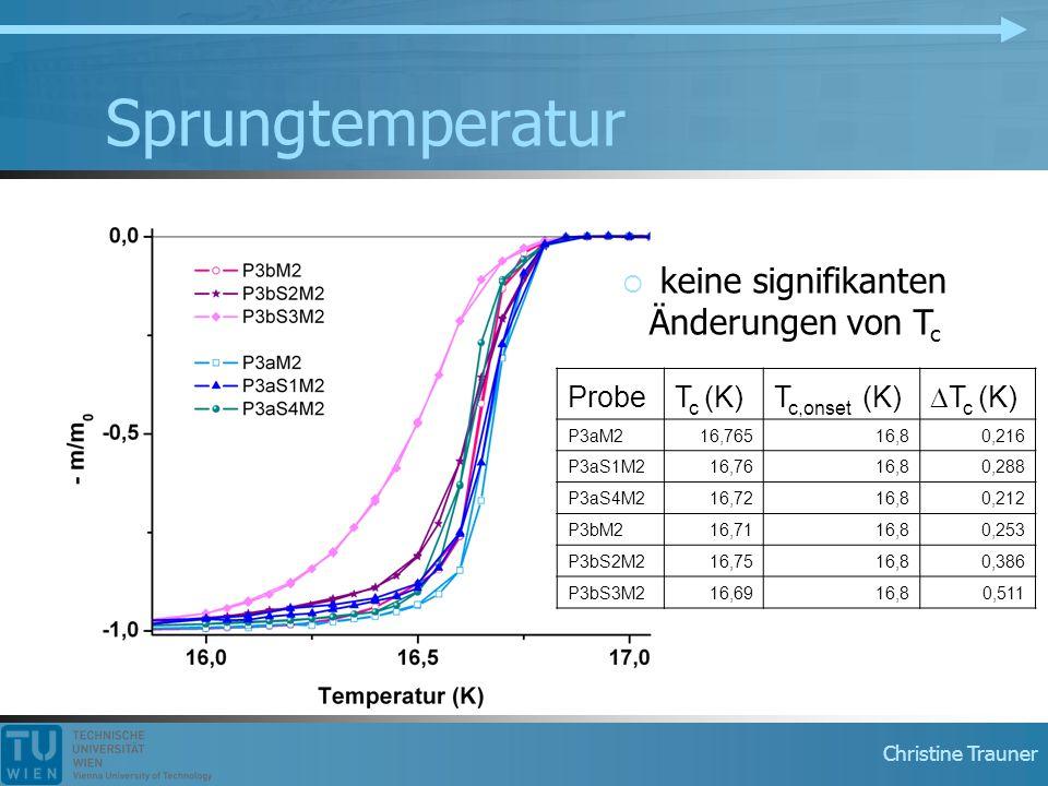 Christine Trauner Sprungtemperatur ProbeT c (K)T c,onset (K)  T c (K) P3aM216,76516,80,216 P3aS1M216,7616,80,288 P3aS4M216,7216,80,212 P3bM216,7116,8