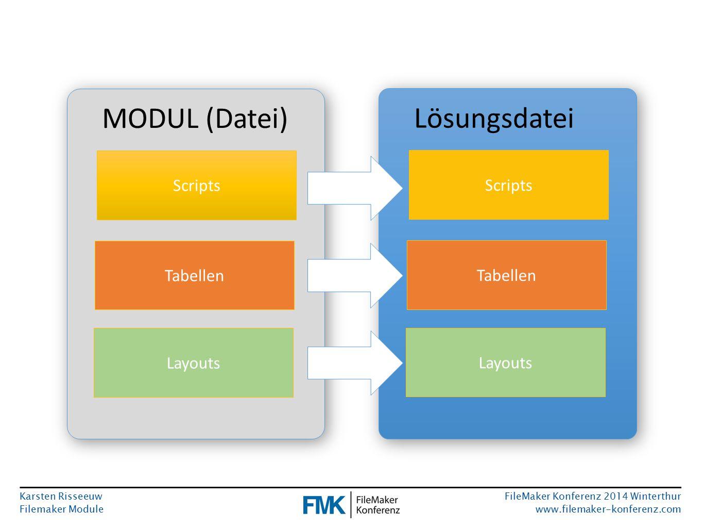 Karsten Risseeuw Filemaker Module FileMaker Konferenz 2014 Winterthur www.filemaker-konferenz.com Scripts Tabellen Layouts MODUL (Datei) Scripts Tabellen Layouts Lösungsdatei